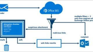 Secure mailbox 320x180 - Office 365 Advanced Threat Protection